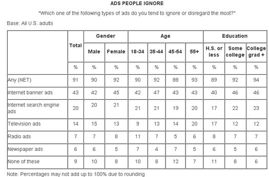 Ads-People-Ignore